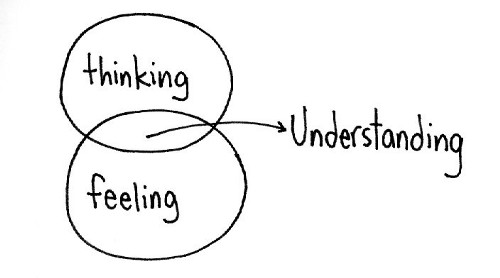 Two circles overlapping. One circle contains the word thinking. The other circle is feeling. In the middle is understanding.